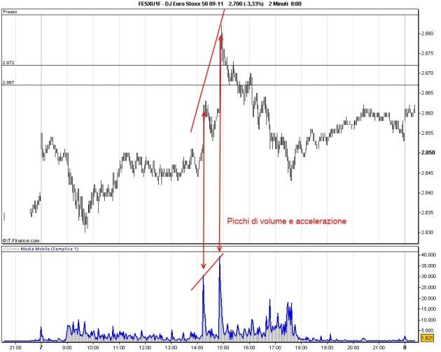 Time Frame 2 minuti - Picchi di volume e accelerazione
