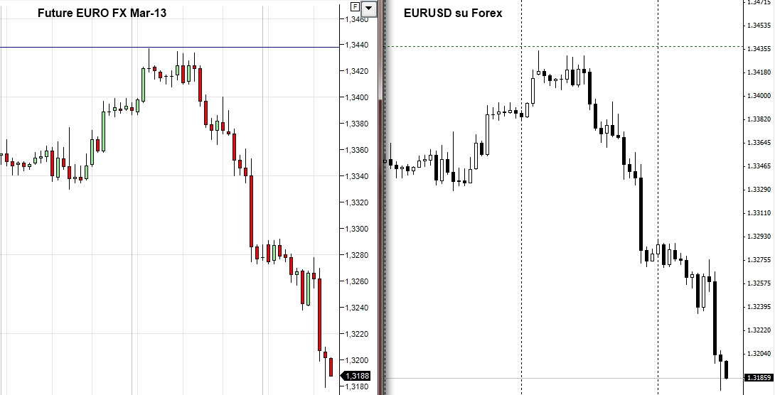 Confronto Future-Forex